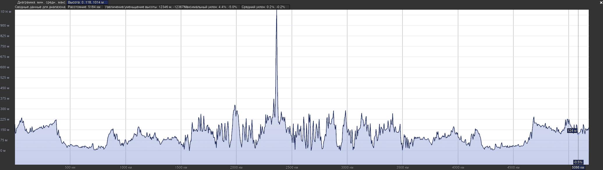График высот gps трека locme полученный с помощью трекера iON Connect