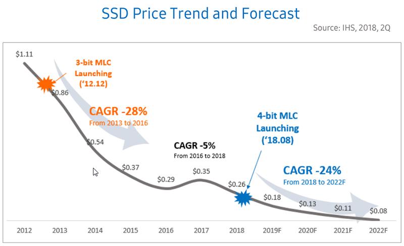 ssd price graph график цен на ssd диски твердотельные накопители